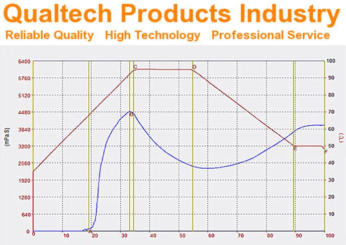 Starch Viscosity Measurement