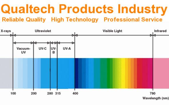395nm 430nm 550nm Blue Light Transmission Measurement